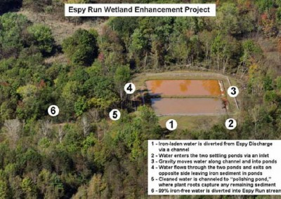 Follow the numbers to read how Acid Mine Drainage is removed from Espy Run.